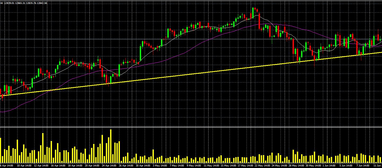 gráfico superior de referencia 4 h